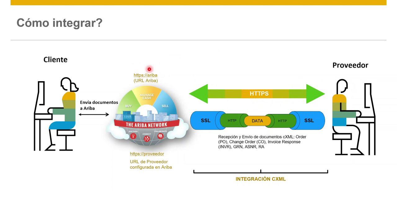 Supplier Digital Summit - Integración de Proveedores